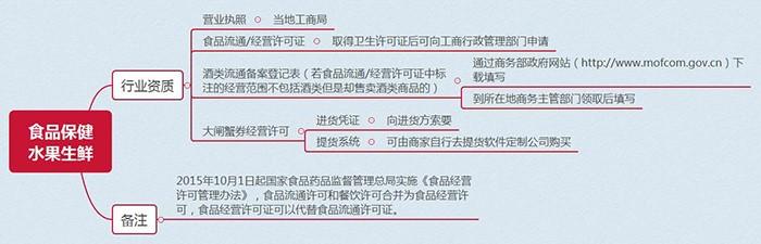 【商家入驻系列课5】如何正确解锁主营类目