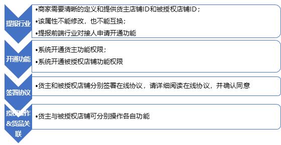 【仓配管理系列课4】库存共享操作指南
