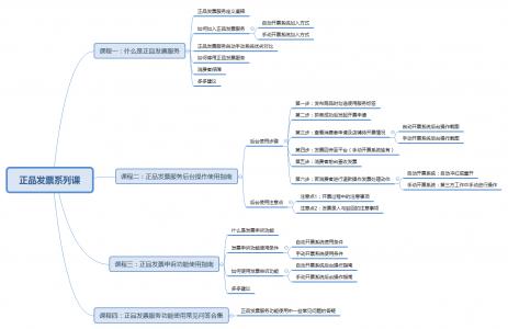 【合集】正品发票服务系列课