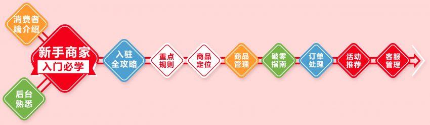 【入门必学系列课1】消费者端:消费者的购物路径有哪些?