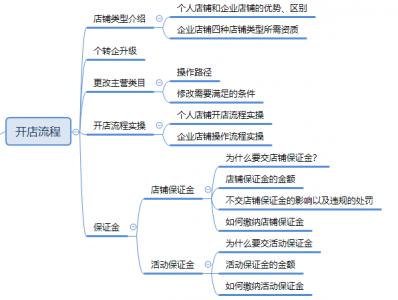 【入门必学系列课3】开店流程:店铺入驻全攻略
