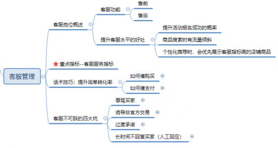 【入门必学系列课10】客服管理:店铺运营中的重要环节