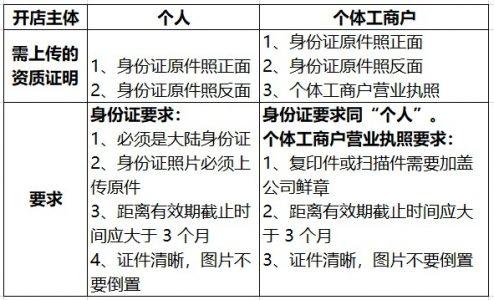 【商家入驻系列课6】店铺入驻资质全知道!