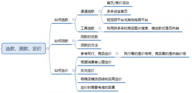 【入门必学系列课5】商品定位:底子打得好,爆款不用愁!