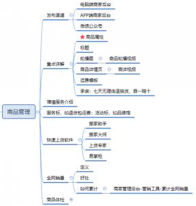 【入门必学系列课6】商品管理:商品发布和管理全攻略